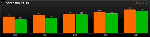 Status board graph sample