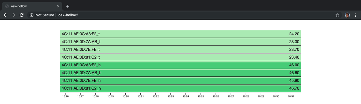Cubusm.js shows temperature and humidity data from 4 sensors