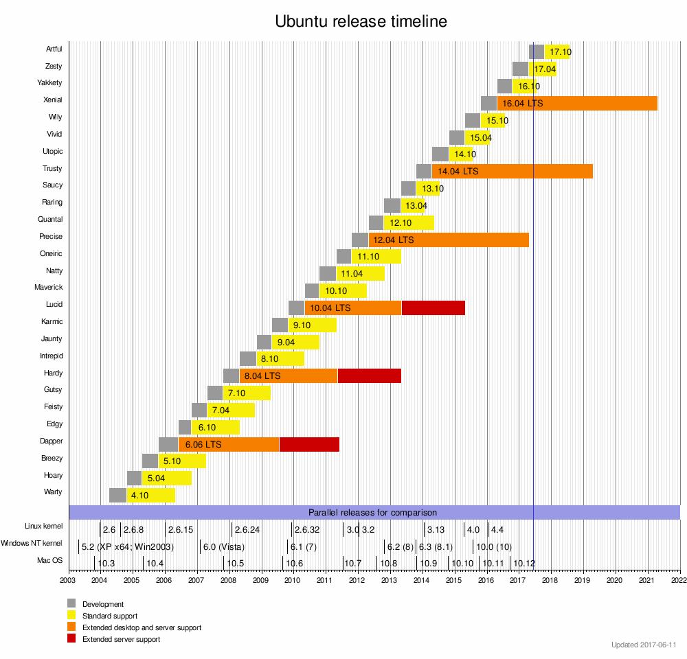 Ubuntu releases timeline