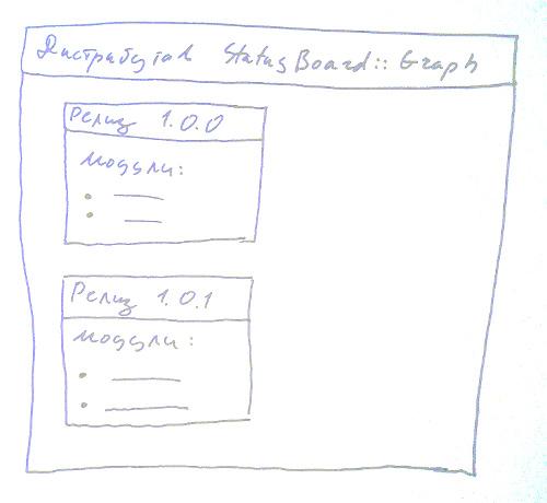 Схема CPAN терминологии